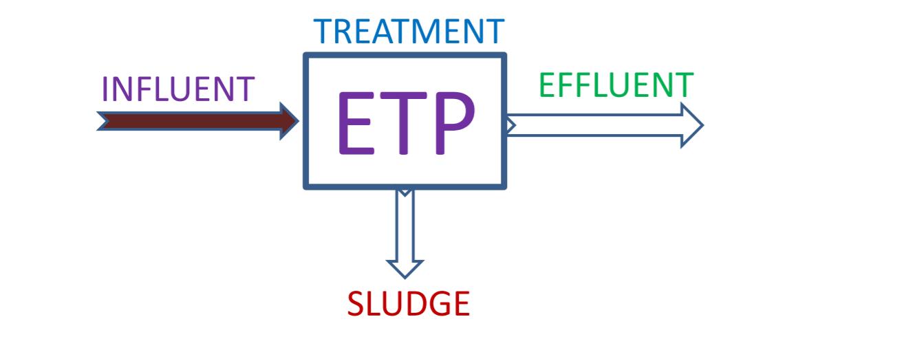 Functionality of Effluent Treatment Plant | 9650608473