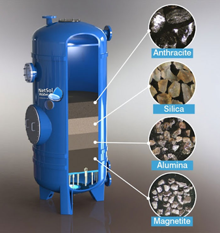 Iron Removal Plant Working Process, specification netsolwater