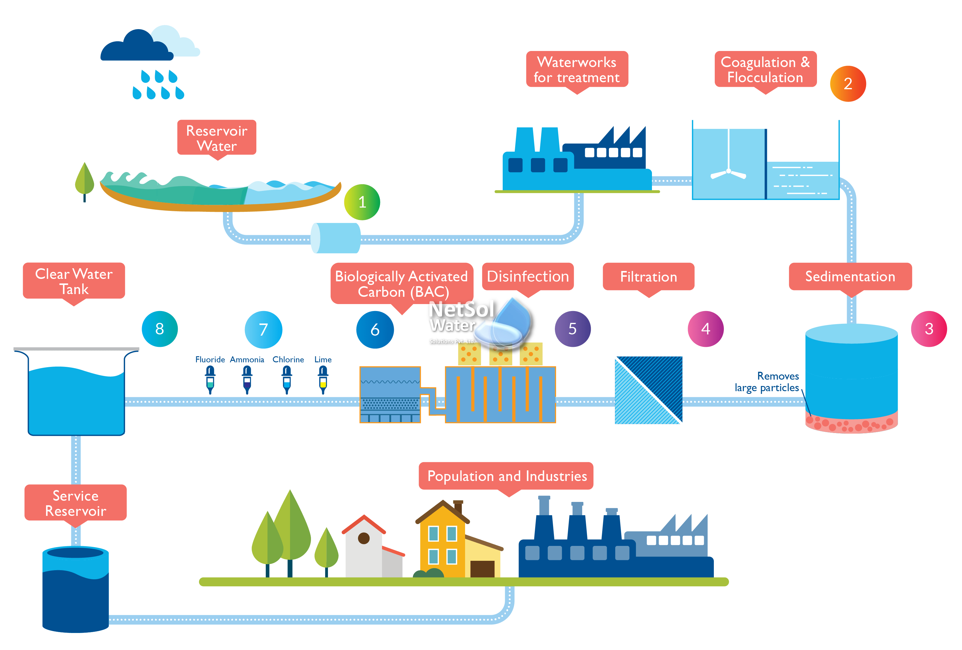 Water Treatment Plant Manufacturer- Stages of wastewater treatment