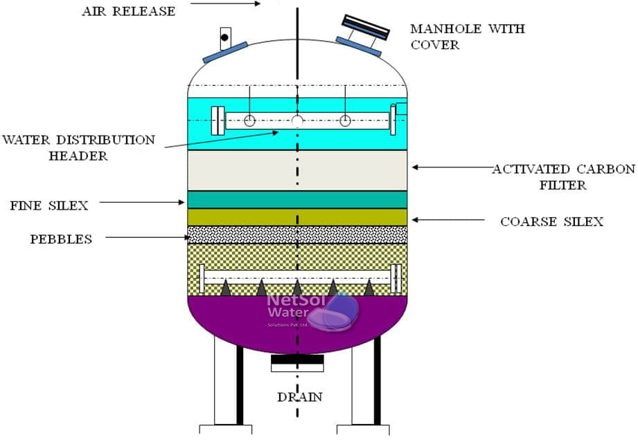 Activated Carbon Filter- in RO Water Plant and STP-ETP Plants