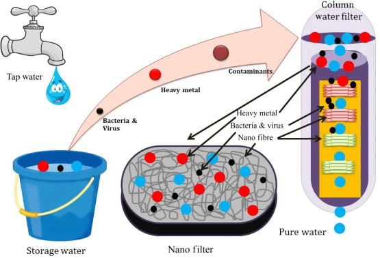 Water filtration plant process of removing impurities from water