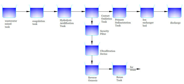 Electroplating Wastewater Treatment Plant Process Manufacturer- Netsol water