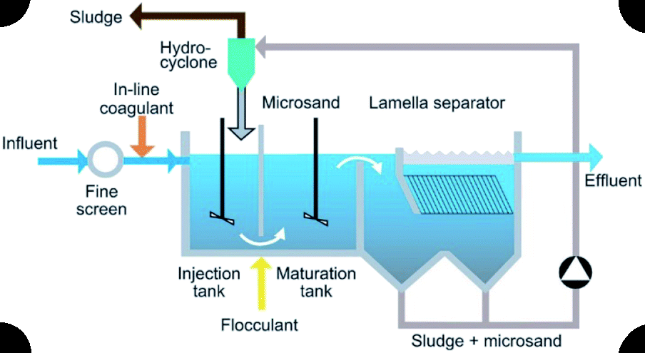 What is the purpose of Coagulation and Flocculation in an Effluent Treatment Plant